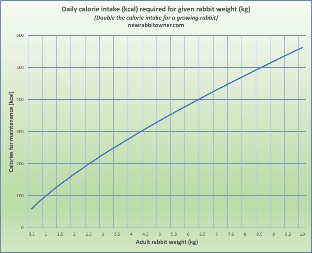 Chart showing calorie intake for adult pet rabbit plotted against weight of rabbit.